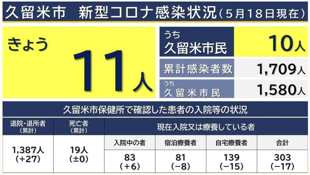 久留米市 新型コロナウイルスに関する情報【5月18日】