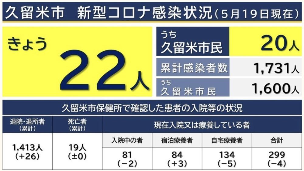 久留米市 新型コロナウイルスに関する情報【5月19日】