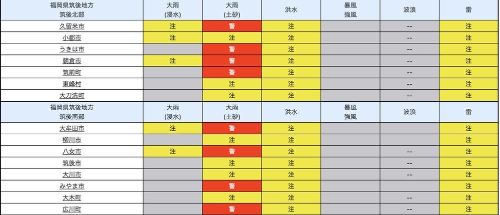 久留米市など筑後地方に大雨警報・洪水注意報を発表【5月20日】