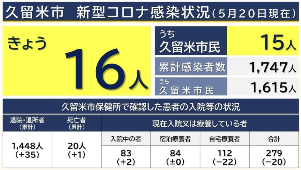 久留米市 新型コロナウイルスに関する情報【5月20日】