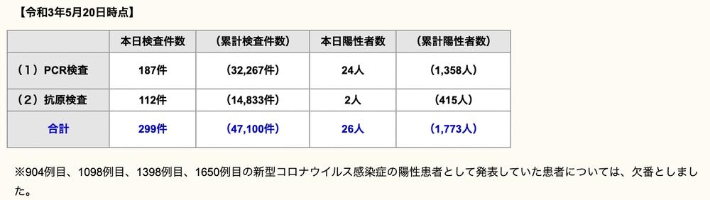 久留米市 新型コロナウイルスに関する情報【5月21日】