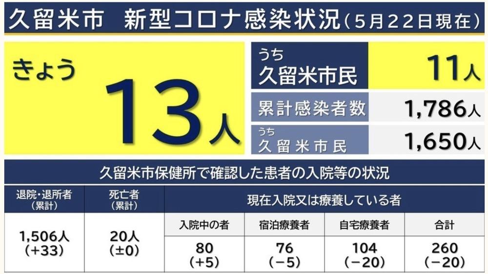 久留米市 新型コロナウイルスに関する情報【5月22日】