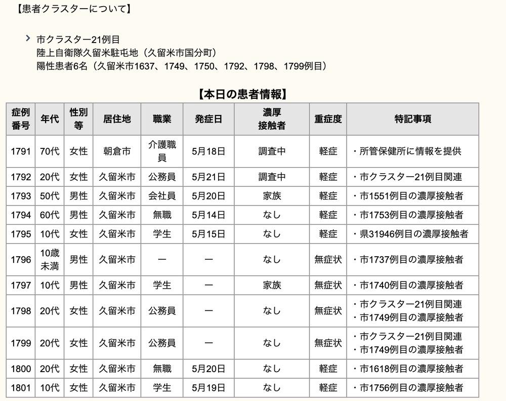 久留米市 新型コロナウイルスに関する情報【5月23日】