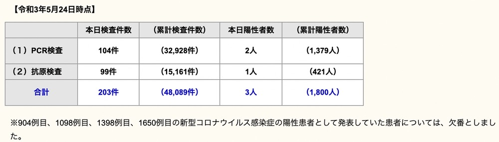 久留米市 新型コロナウイルスに関する情報【5月24日】