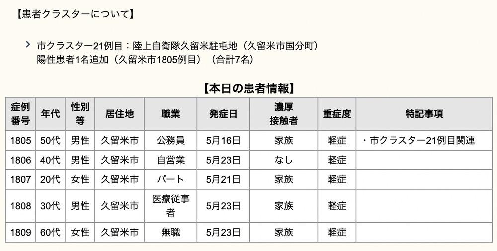 久留米市 新型コロナウイルスに関する情報【5月25日】