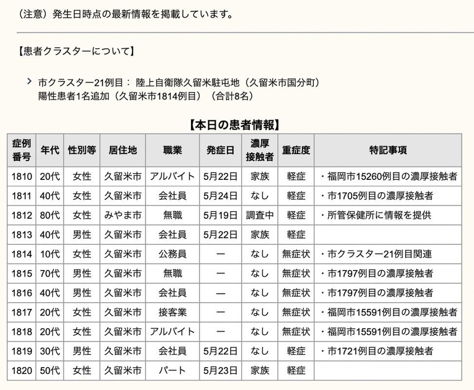 久留米市 新型コロナウイルスに関する情報【5月26日】