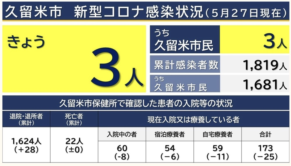 久留米市 新型コロナウイルスに関する情報【5月27日】