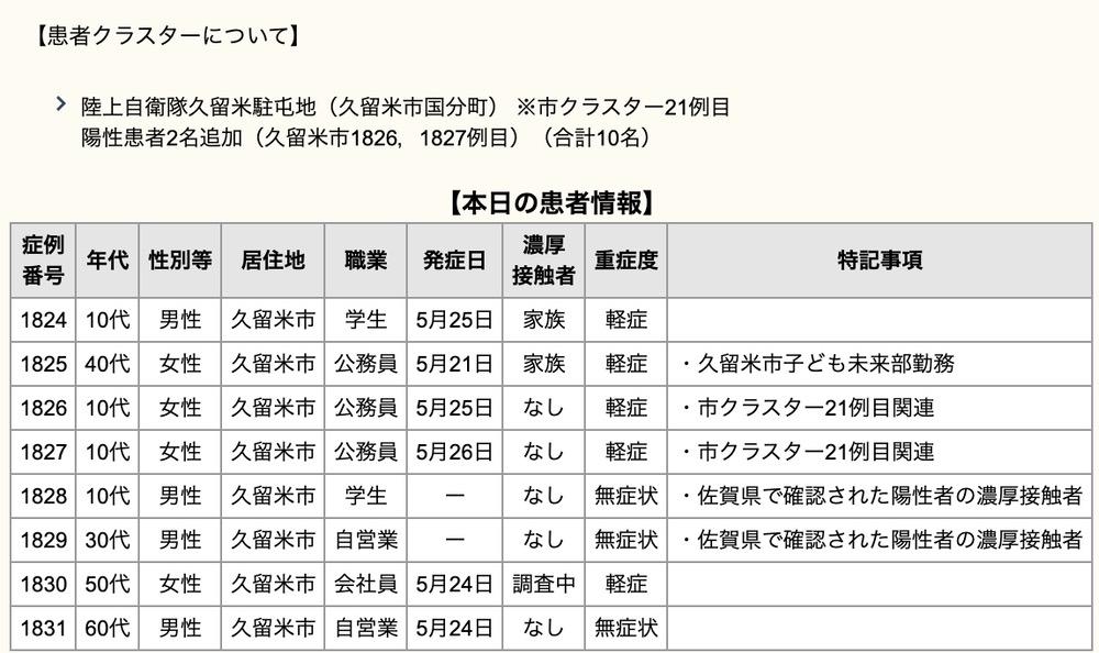 久留米市 新型コロナウイルスに関する情報【5月28日】