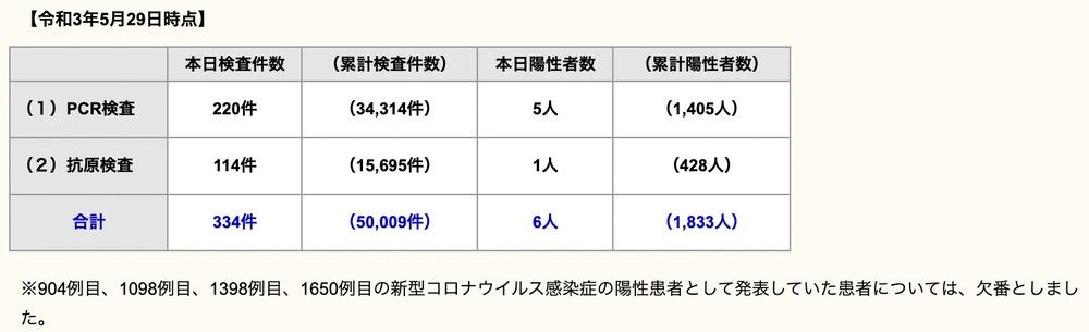 久留米市 新型コロナウイルスに関する情報【5月29日】