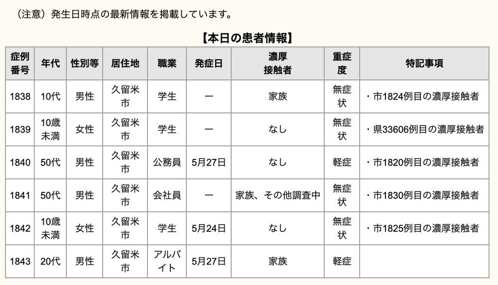 久留米市 新型コロナウイルスに関する情報【5月30日】