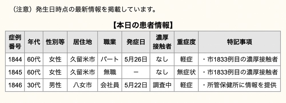 久留米市 新型コロナウイルスに関する情報【5月31日】