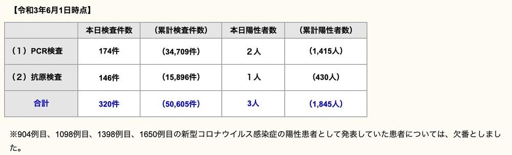 久留米市 新型コロナウイルスに関する情報【6月1日】