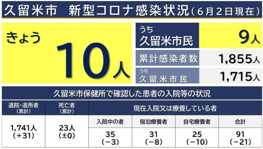 久留米市 新型コロナウイルスに関する情報【6月2日】