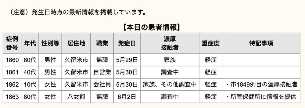 久留米市 新型コロナウイルスに関する情報【6月3日】