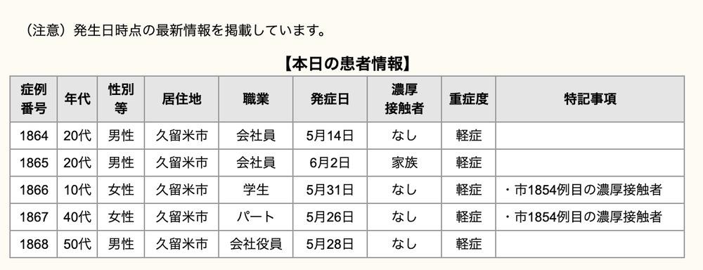 久留米市 新型コロナウイルスに関する情報【6月4日】