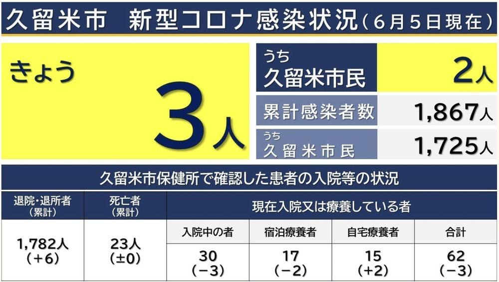 久留米市 新型コロナウイルスに関する情報【6月5日】