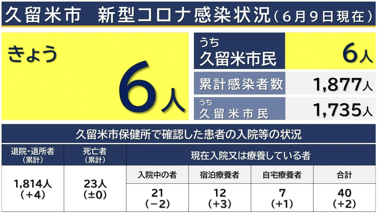 久留米市 新型コロナウイルスに関する情報【6月9日】