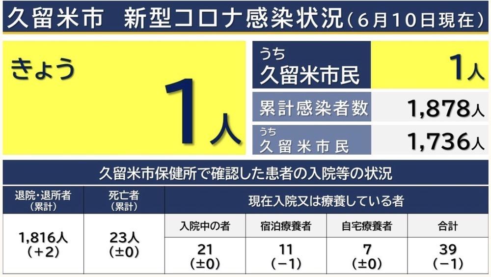 久留米市 新型コロナウイルスに関する情報【6月10日】