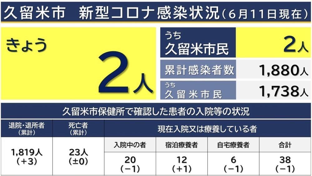 久留米市 新型コロナウイルスに関する情報【6月11日】