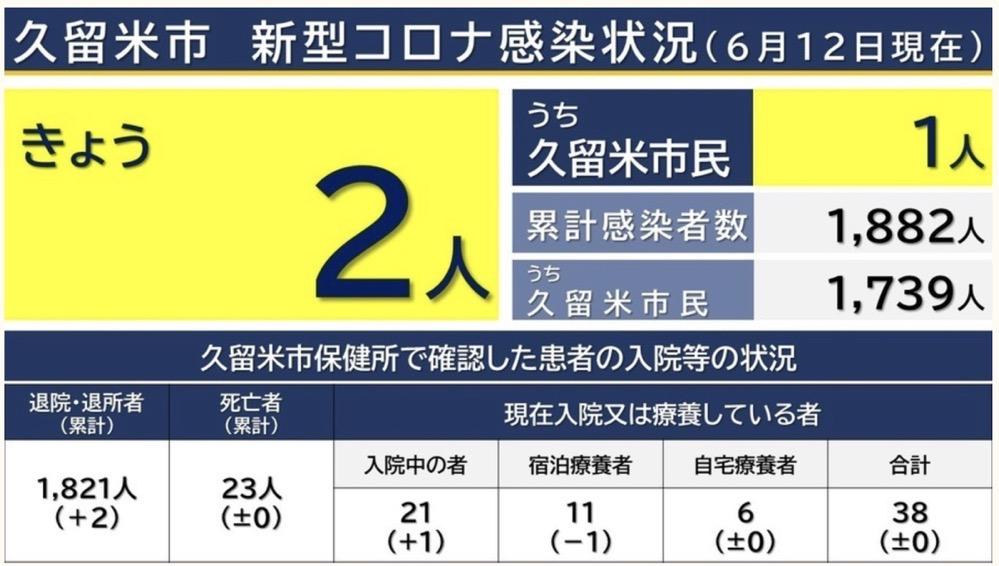 久留米市 新型コロナウイルスに関する情報【6月12日】