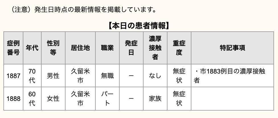 久留米市 新型コロナウイルスに関する情報【6月13日】