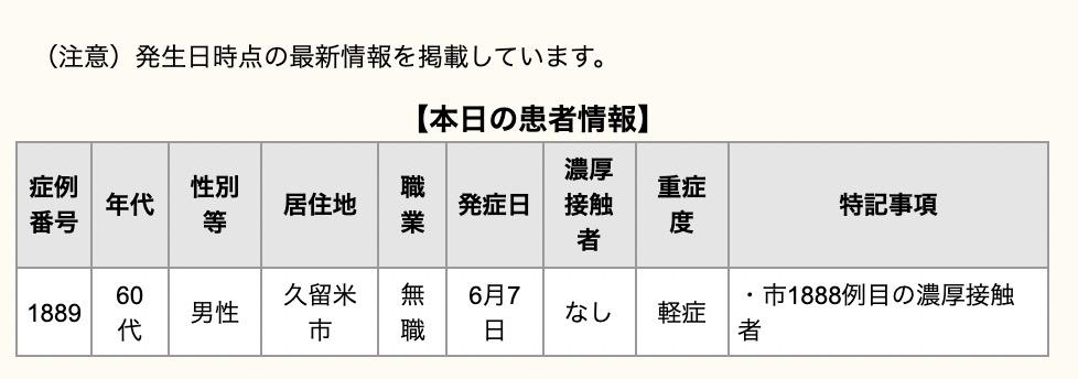 久留米市 新型コロナウイルスに関する情報【6月14日】