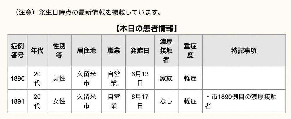 久留米市 新型コロナウイルスに関する情報【6月18日】
