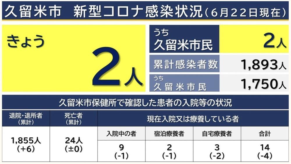 久留米市 新型コロナウイルスに関する情報【6月22日】