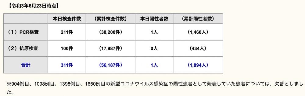 久留米市 新型コロナウイルスに関する情報【6月23日】