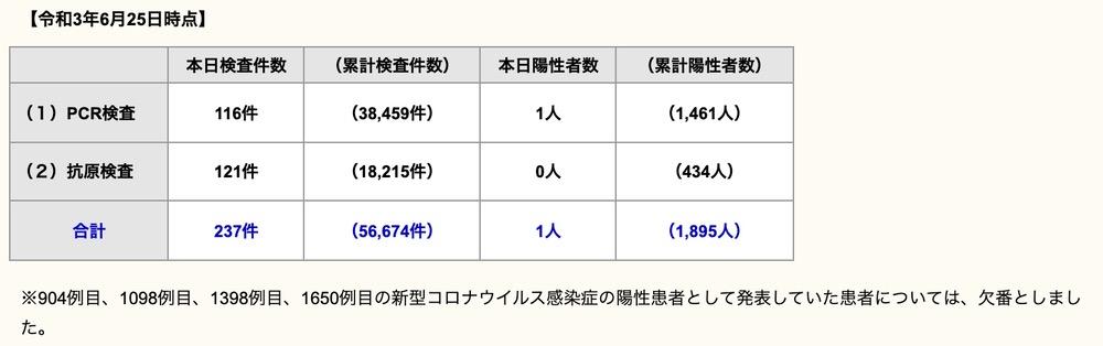 久留米市 新型コロナウイルスに関する情報【6月25日】