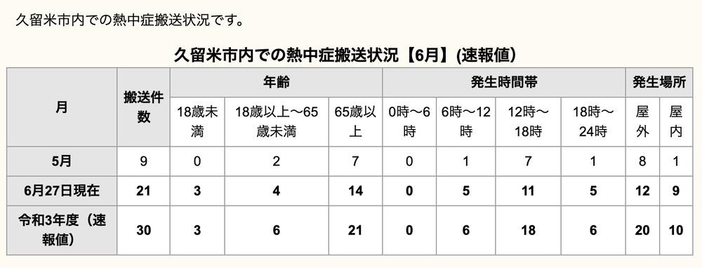 久留米市内での熱中症搬送状況【6月】(速報値)