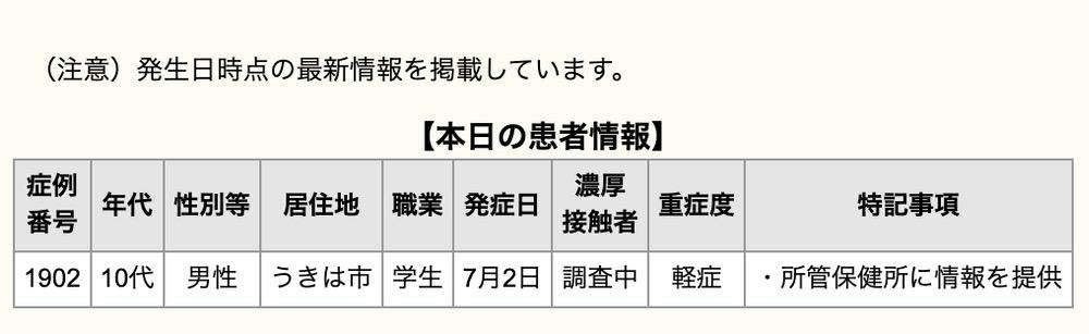 久留米市 新型コロナウイルスに関する情報【7月4日】