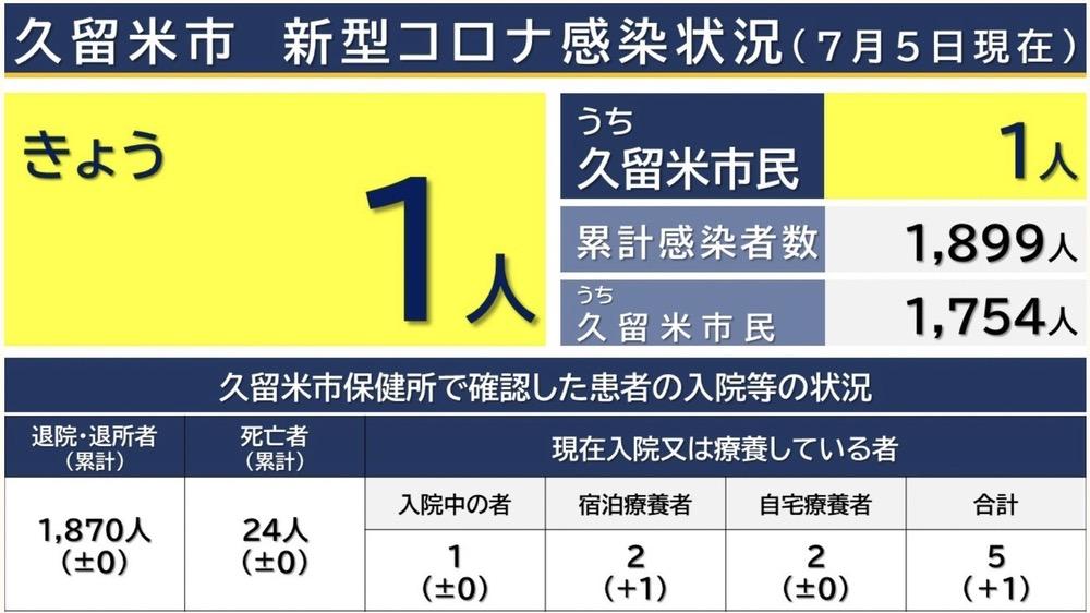 久留米市 新型コロナウイルスに関する情報【7月5日】