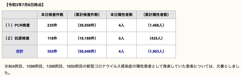 久留米市 新型コロナウイルスに関する情報【7月6日】