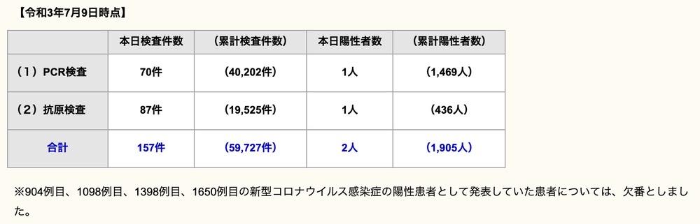 久留米市 新型コロナウイルスに関する情報【7月9日】
