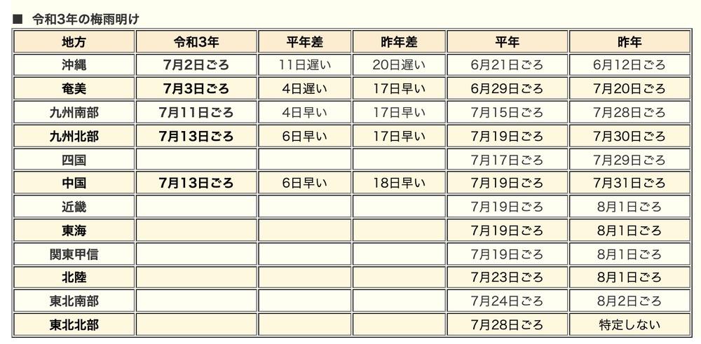 気象庁|令和3年の梅雨入りと梅雨明け(速報値)