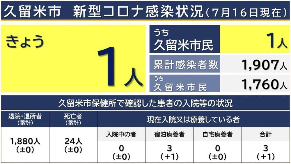 久留米市 新型コロナウイルスに関する情報【7月16日】