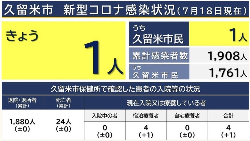 久留米市 新型コロナウイルスに関する情報【7月18日】