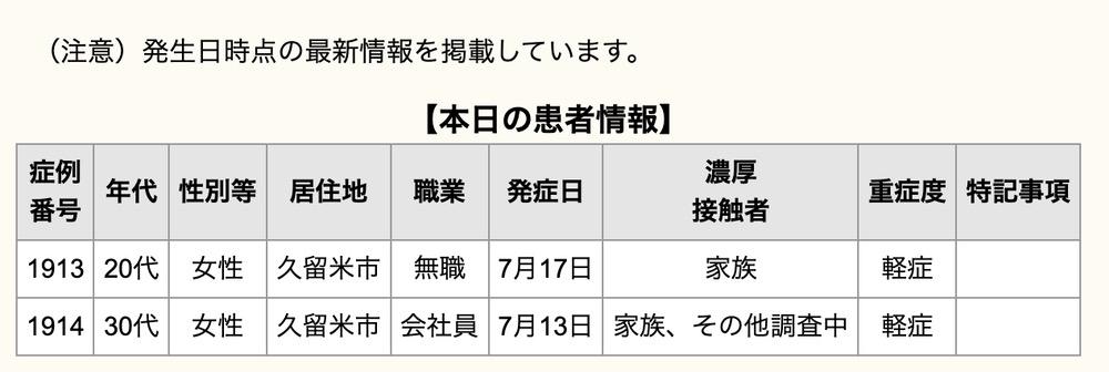 久留米市 新型コロナウイルスに関する情報【7月19日】