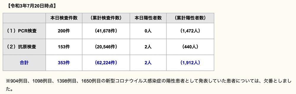 久留米市 新型コロナウイルスに関する情報【7月20日】