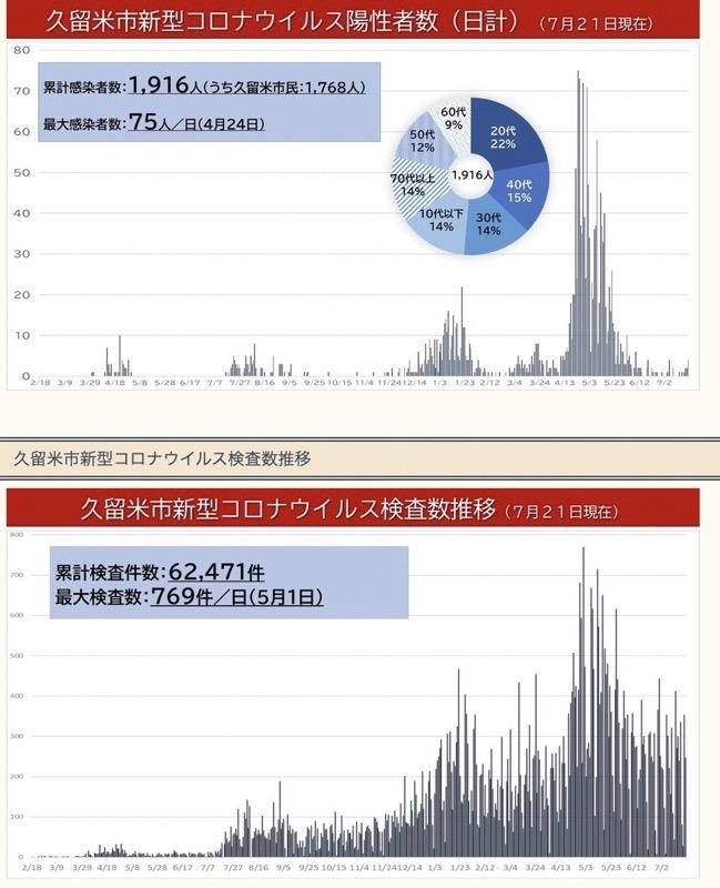 「久留米市新型コロナウイルス検査数推移」と「久留米市新型コロナウイルス陽性者数」