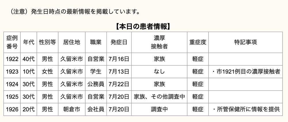 久留米市 新型コロナウイルスに関する情報【7月23日】