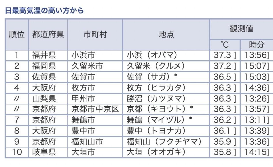 気象庁 今日の全国観測値ランキング(7月24日)15時40分現在