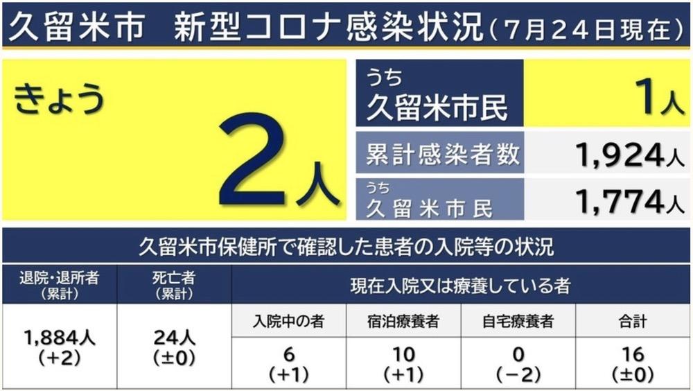 久留米市 新型コロナウイルスに関する情報【7月24日】
