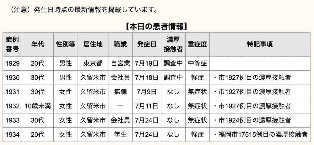 久留米市 新型コロナウイルスに関する情報【7月25日】