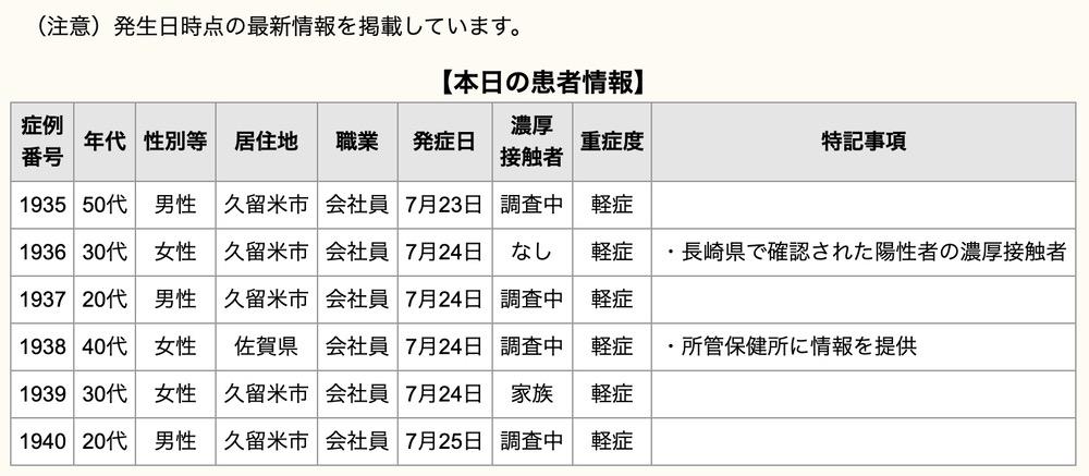 久留米市 新型コロナウイルスに関する情報【7月26日】