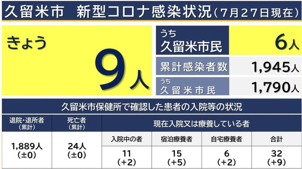 久留米市 新型コロナウイルスに関する情報【7月27日】