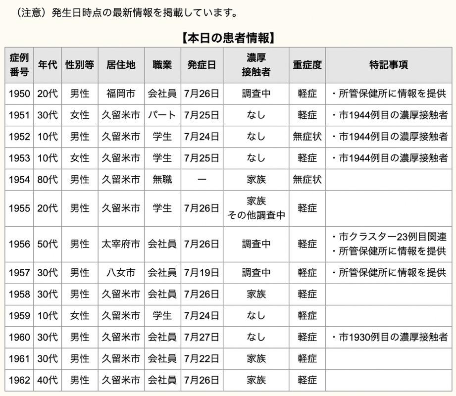 久留米市 新型コロナウイルスに関する情報【7月28日】