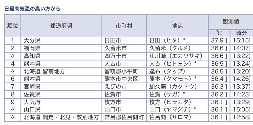 気象庁 今日の全国観測値ランキング(7月29日)15時40分現在