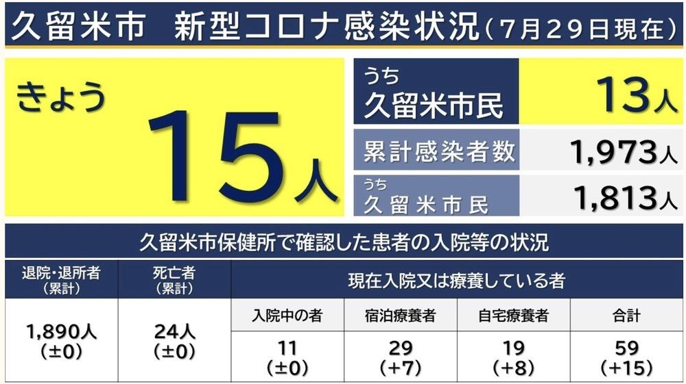 久留米市 新型コロナウイルスに関する情報【7月29日】